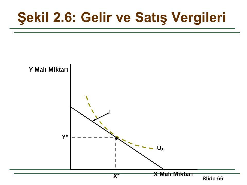 Slide 66 Y Malı Miktarı Y* I X Malı Miktarı X* Şekil 2.6: Gelir ve Satış Vergileri U3U3