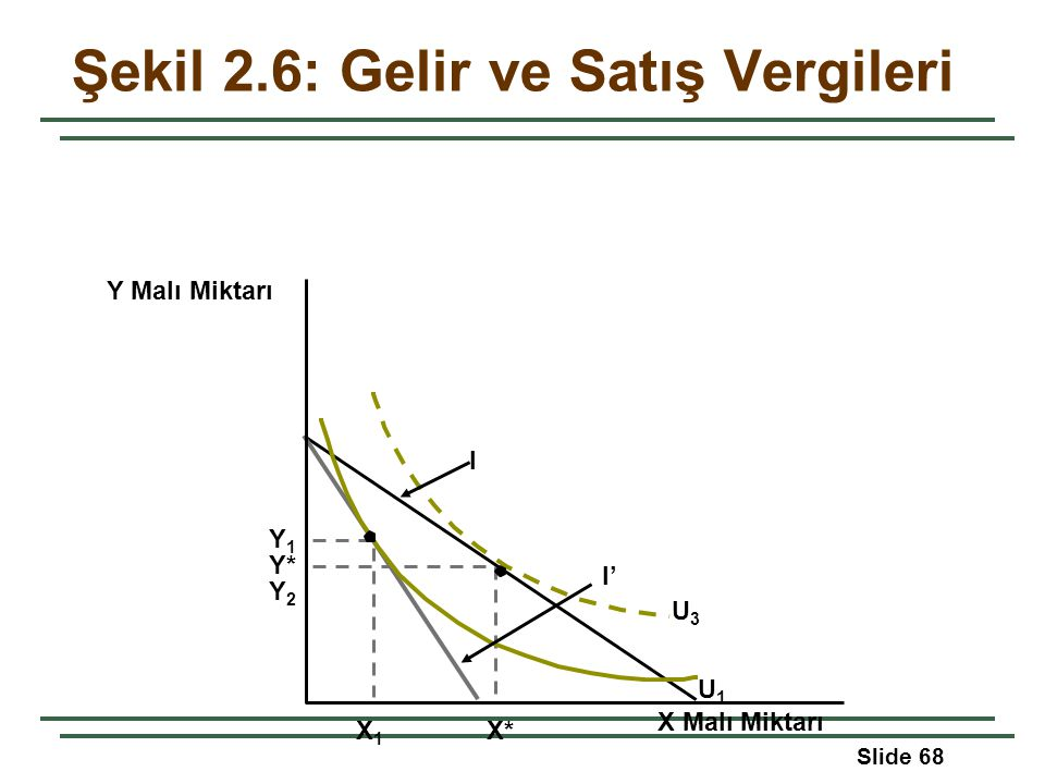 Slide 68 Y Malı Miktarı Y* I X Malı Miktarı X1X1 X* Şekil 2.6: Gelir ve Satış Vergileri Y1Y1 Y2Y2 I' U1U1 U3U3