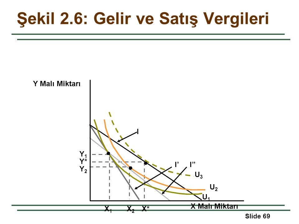 """Slide 69 Y Malı Miktarı Y* I X Malı Miktarı X1X1 X2X2 X* Şekil 2.6: Gelir ve Satış Vergileri Y1Y1 Y2Y2 I'I"""" U1U1 U2U2 U3U3"""