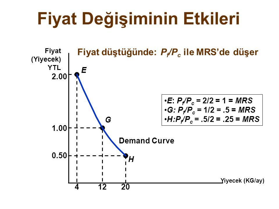 Fiyat Değişiminin Etkileri Yiyecek (KG/ay) Fiyat (Yiyecek) YTL H E G 2.00 41220 1.00 0.50 Demand Curve E: P f /P c = 2/2 = 1 = MRS G: P f /P c = 1/2 =