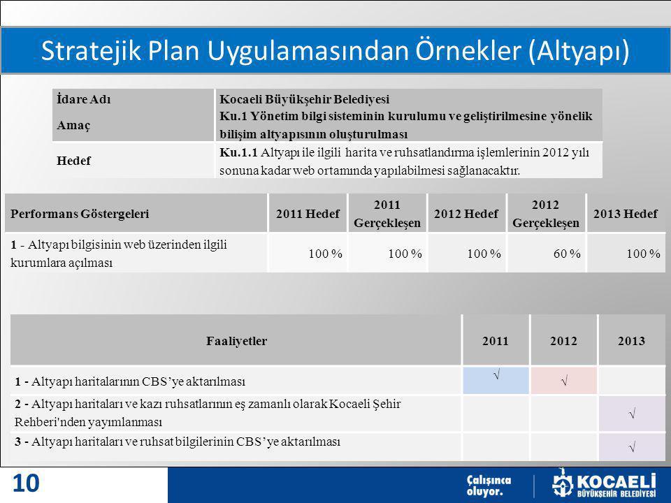 MODERN VE MODEL ŞEHİR 10 Stratejik Plan Uygulamasından Örnekler (Altyapı) İdare AdıKocaeli Büyükşehir Belediyesi Amaç Ku.1 Yönetim bilgi sisteminin kurulumu ve geliştirilmesine yönelik bilişim altyapısının oluşturulması Hedef Ku.1.1 Altyapı ile ilgili harita ve ruhsatlandırma işlemlerinin 2012 yılı sonuna kadar web ortamında yapılabilmesi sağlanacaktır.