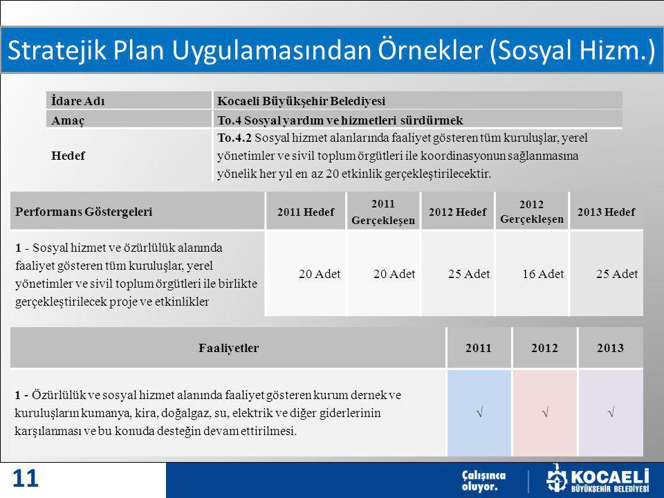MODERN VE MODEL ŞEHİR 11 Stratejik Plan Uygulamasından Örnekler (Sosyal Hizm.) İdare AdıKocaeli Büyükşehir Belediyesi AmaçTo.4 Sosyal yardım ve hizmetleri sürdürmek Hedef To.4.2 Sosyal hizmet alanlarında faaliyet gösteren tüm kuruluşlar, yerel yönetimler ve sivil toplum örgütleri ile koordinasyonun sağlanmasına yönelik her yıl en az 20 etkinlik gerçekleştirilecektir.