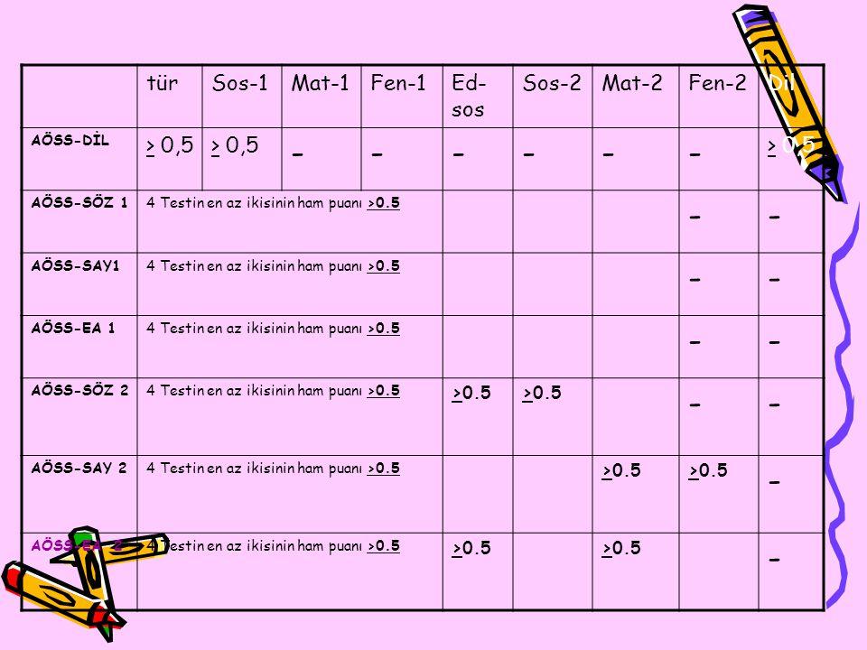 türSos-1Mat-1Fen-1Ed- sos Sos-2Mat-2Fen-2Dil AÖSS-DİL > 0,5 ------ AÖSS-SÖZ 14 Testin en az ikisinin ham puanı >0.5 -- AÖSS-SAY14 Testin en az ikisinin ham puanı >0.5 -- AÖSS-EA 14 Testin en az ikisinin ham puanı >0.5 -- AÖSS-SÖZ 24 Testin en az ikisinin ham puanı >0.5 >0.5 -- AÖSS-SAY 24 Testin en az ikisinin ham puanı >0.5 >0.5 - AÖSS-EA 24 Testin en az ikisinin ham puanı >0.5 >0.5 -