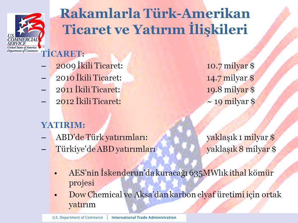 Rakamlarla Türk-Amerikan Ticaret ve Yatırım İlişkileri TİCARET: –2009 İkili Ticaret: 10.7 milyar $ –2010 İkili Ticaret:14.7 milyar $ –2011 İkili Ticar