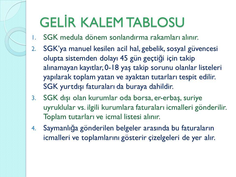 GEL İ R KALEM TABLOSU 1. SGK medula dönem sonlandırma rakamları alınır. 2. SGK'ya manuel kesilen acil hal, gebelik, sosyal güvencesi olupta sistemden