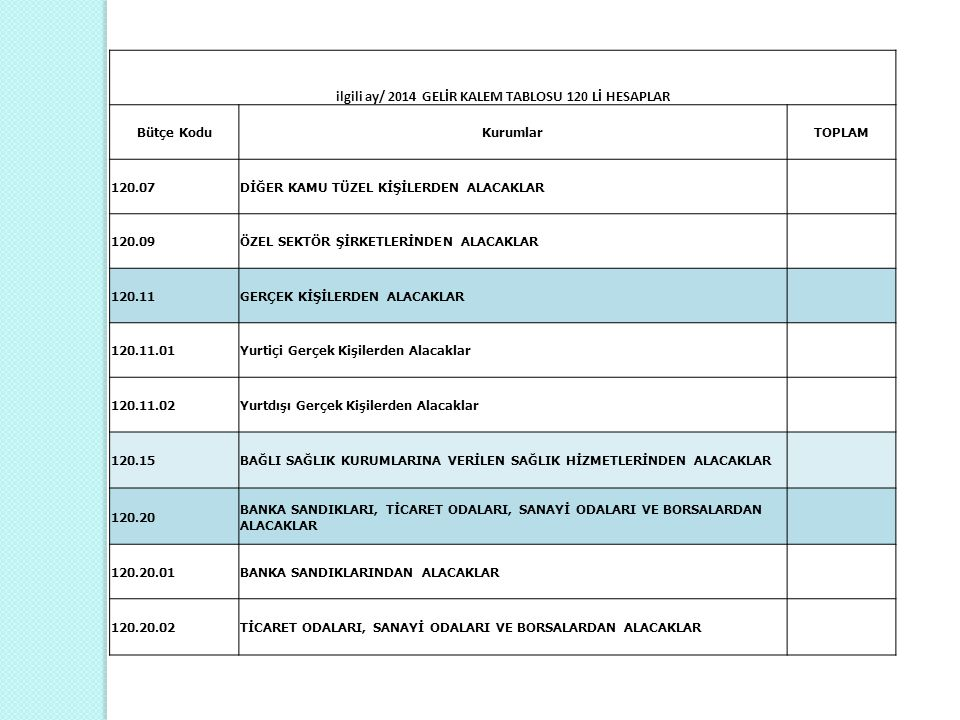 ilgili ay/ 2014 GELİR KALEM TABLOSU 120 Lİ HESAPLAR Bütçe KoduKurumlarTOPLAM 120.07DİĞER KAMU TÜZEL KİŞİLERDEN ALACAKLAR 120.09ÖZEL SEKTÖR ŞİRKETLERİN