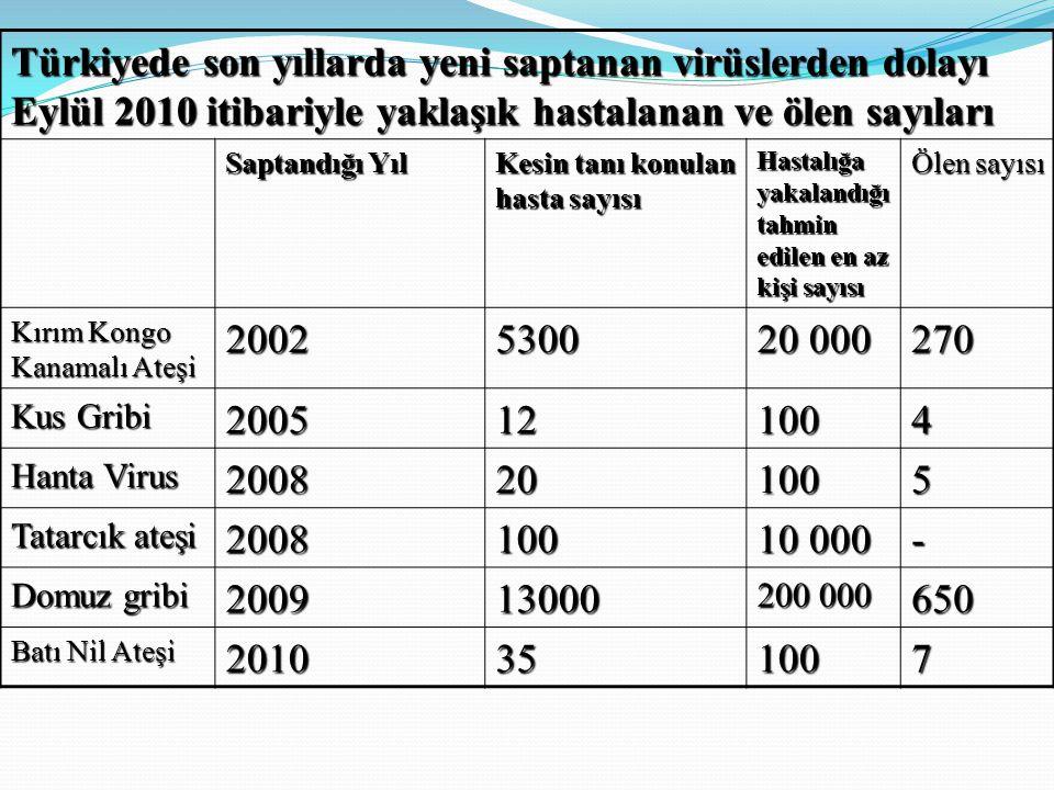 Türkiyede son yıllarda yeni saptanan virüslerden dolayı Eylül 2010 itibariyle yaklaşık hastalanan ve ölen sayıları Saptandığı Yıl Kesin tanı konulan hasta sayısı Hastalığa yakalandığı tahmin edilen en az kişi sayısı Ölen sayısı Kırım Kongo Kanamalı Ateşi 20025300 20 000 270 Kus Gribi 2005121004 Hanta Virus 2008201005 Tatarcık ateşi 2008100 10 000 - Domuz gribi 200913000 200 000 650 Batı Nil Ateşi 2010351007