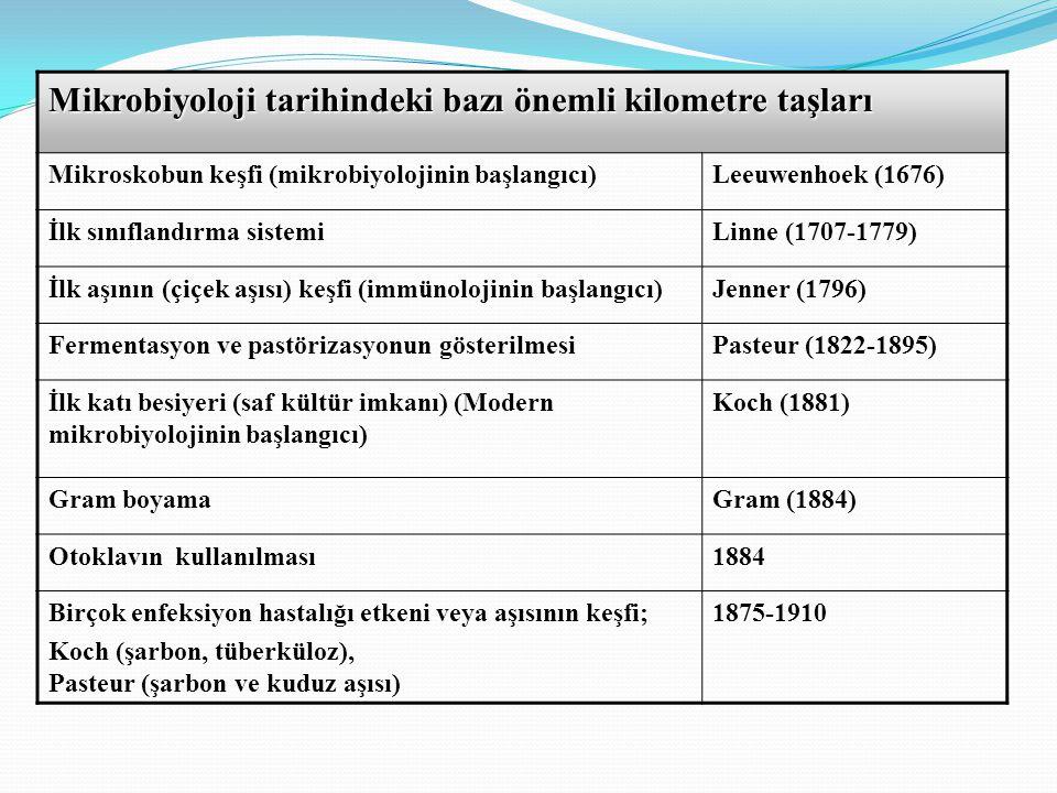 Mikrobiyoloji tarihindeki bazı önemli kilometre taşları Mikroskobun keşfi (mikrobiyolojinin başlangıcı)Leeuwenhoek (1676) İlk sınıflandırma sistemiLinne (1707-1779) İlk aşının (çiçek aşısı) keşfi (immünolojinin başlangıcı)Jenner (1796) Fermentasyon ve pastörizasyonun gösterilmesiPasteur (1822-1895) İlk katı besiyeri (saf kültür imkanı) (Modern mikrobiyolojinin başlangıcı) Koch (1881) Gram boyamaGram (1884) Otoklavın kullanılması1884 Birçok enfeksiyon hastalığı etkeni veya aşısının keşfi; Koch (şarbon, tüberküloz), Pasteur (şarbon ve kuduz aşısı) 1875-1910