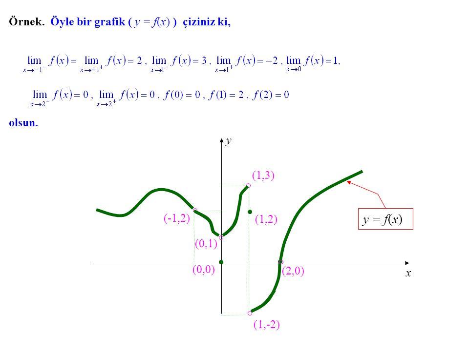 İfade kolaylığı sağlamak için Limit Sol Limit Sağ Limit limitine f nin x = c'deki sol limiti, limitine de f nin x = c'deki sağ limiti denir.
