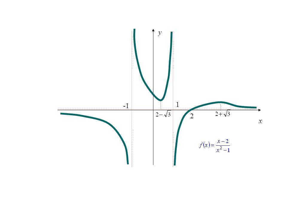 Örnek.denklemi ile verilen fonksiyonun işaret sayıları x =, 1 ve 2 dir.