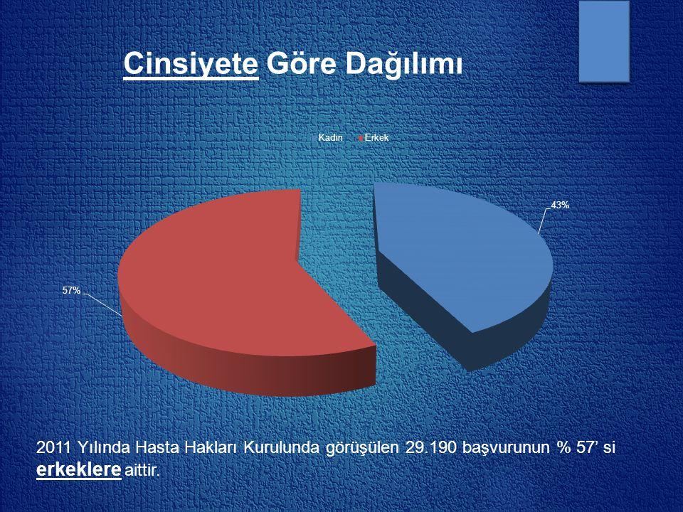 Cinsiyete Göre Dağılımı 2011 Yılında Hasta Hakları Kurulunda görüşülen 29.190 başvurunun % 57' si erkeklere aittir.