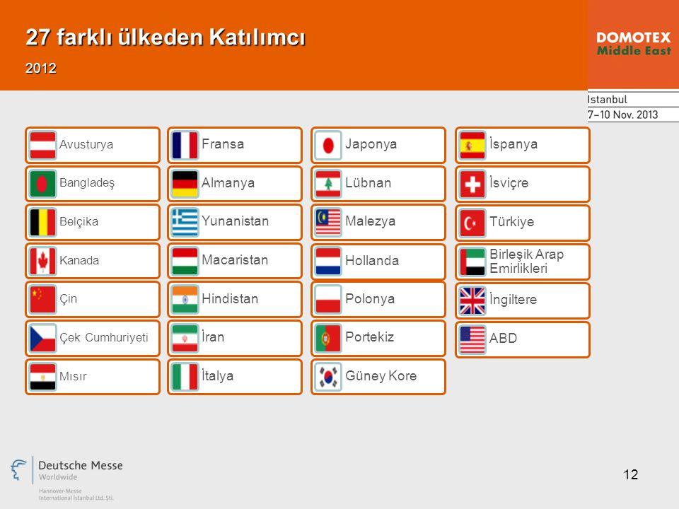 12 27 farklı ülkeden Katılımcı 2012 Avusturya Bangladeş Belçika Kanada Çin Çek Cumhuriyeti Mısır Fransa Almanya Yunanistan Macaristan Hindistan İran İ