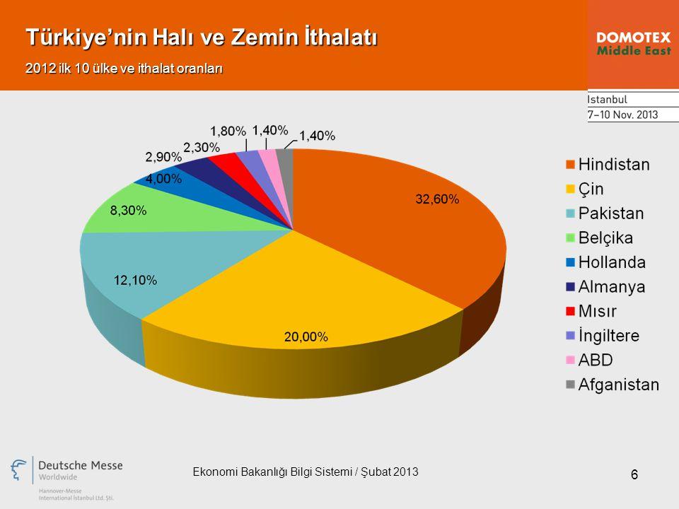 6 Türkiye'nin Halı ve Zemin İthalatı Ekonomi Bakanlığı Bilgi Sistemi / Şubat 2013 2012 ilk 10 ülke ve ithalat oranları