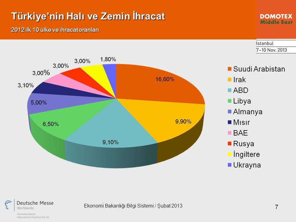 7 Türkiye'nin Halı ve Zemin İhracat Ekonomi Bakanlığı Bilgi Sistemi / Şubat 2013 2012 ilk 10 ülke ve ihracat oranları