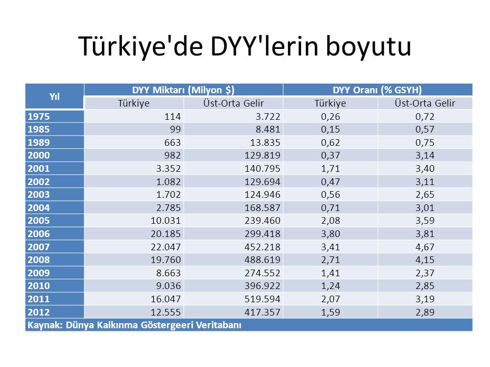 Türkiye'de DYY'lerin boyutu Yıl DYY Miktarı (Milyon $)DYY Oranı (% GSYH) TürkiyeÜst-Orta GelirTürkiyeÜst-Orta Gelir 19751143.722 0,260,72 1985998.481