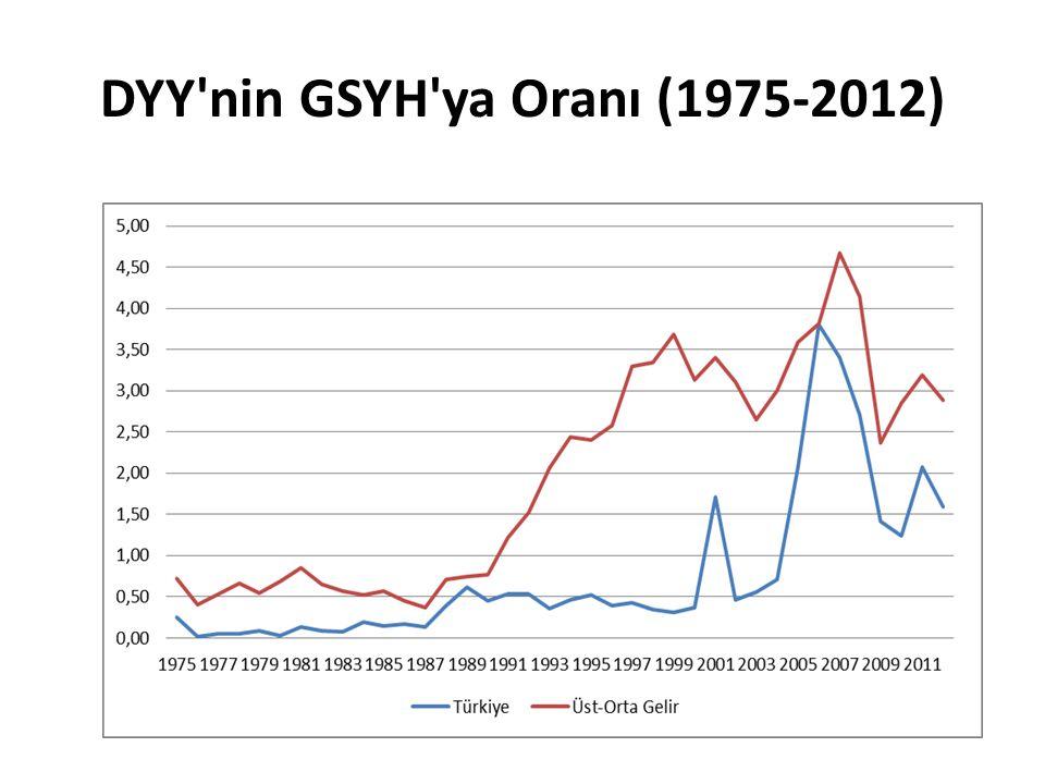 DYY'nin GSYH'ya Oranı (1975-2012)