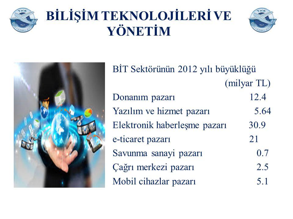 BİLİŞİM TEKNOLOJİLERİ VE YÖNETİM BİT Sektörünün 2012 yılı büyüklüğü (milyar TL) Donanım pazarı 12.4 Yazılım ve hizmet pazarı 5.64 Elektronik haberleşm