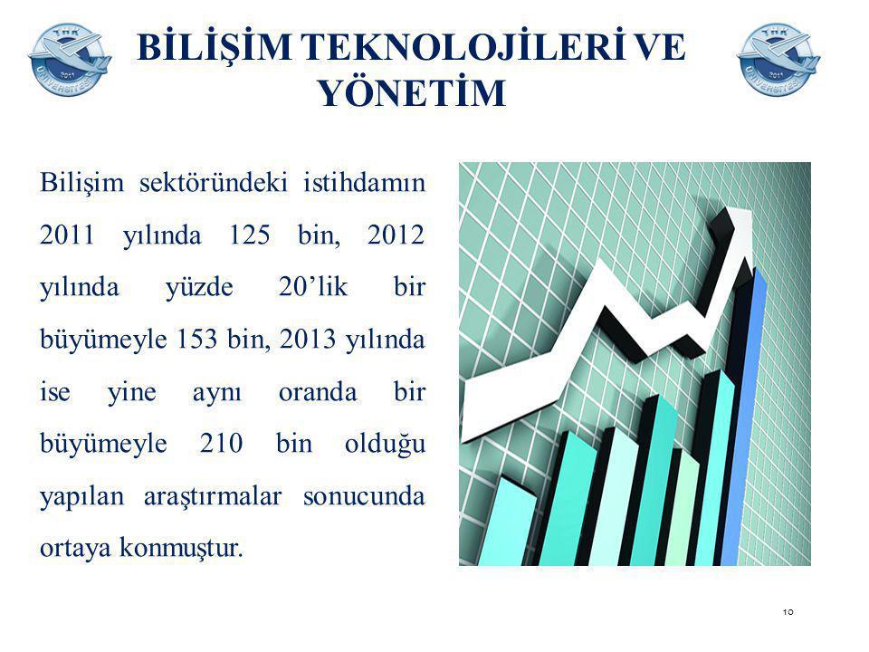 BİLİŞİM TEKNOLOJİLERİ VE YÖNETİM Bilişim sektöründeki istihdamın 2011 yılında 125 bin, 2012 yılında yüzde 20'lik bir büyümeyle 153 bin, 2013 yılında ise yine aynı oranda bir büyümeyle 210 bin olduğu yapılan araştırmalar sonucunda ortaya konmuştur.
