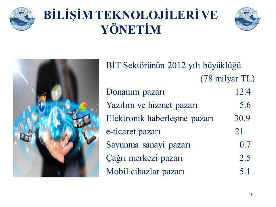 BİLİŞİM TEKNOLOJİLERİ VE YÖNETİM BİT Sektörünün 2012 yılı büyüklüğü (78 milyar TL) Donanım pazarı 12.4 Yazılım ve hizmet pazarı 5.6 Elektronik haberleşme pazarı 30.9 e-ticaret pazarı 21 Savunma sanayi pazarı 0.7 Çağrı merkezi pazarı 2.5 Mobil cihazlar pazarı 5.1 13