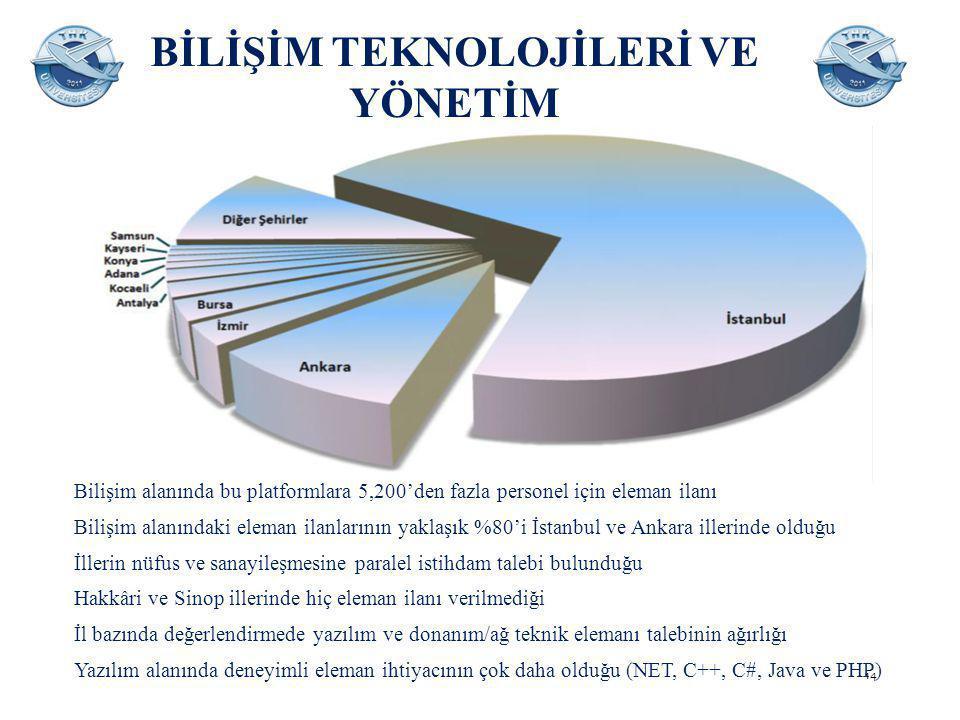 BİLİŞİM TEKNOLOJİLERİ VE YÖNETİM Bilişim alanında bu platformlara 5,200'den fazla personel için eleman ilanı Bilişim alanındaki eleman ilanlarının yaklaşık %80'i İstanbul ve Ankara illerinde olduğu İllerin nüfus ve sanayileşmesine paralel istihdam talebi bulunduğu Hakkâri ve Sinop illerinde hiç eleman ilanı verilmediği İl bazında değerlendirmede yazılım ve donanım/ağ teknik elemanı talebinin ağırlığı Yazılım alanında deneyimli eleman ihtiyacının çok daha olduğu (NET, C++, C#, Java ve PHP) 14