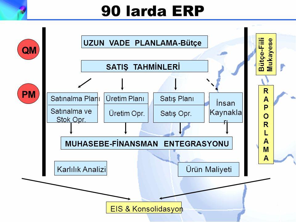 UZUN VADE PLANLAMA-Bütçe SATIŞ TAHMİNLERİ Satınalma Planı Üretim Planı Satış Planı Satınalma ve Stok Opr.