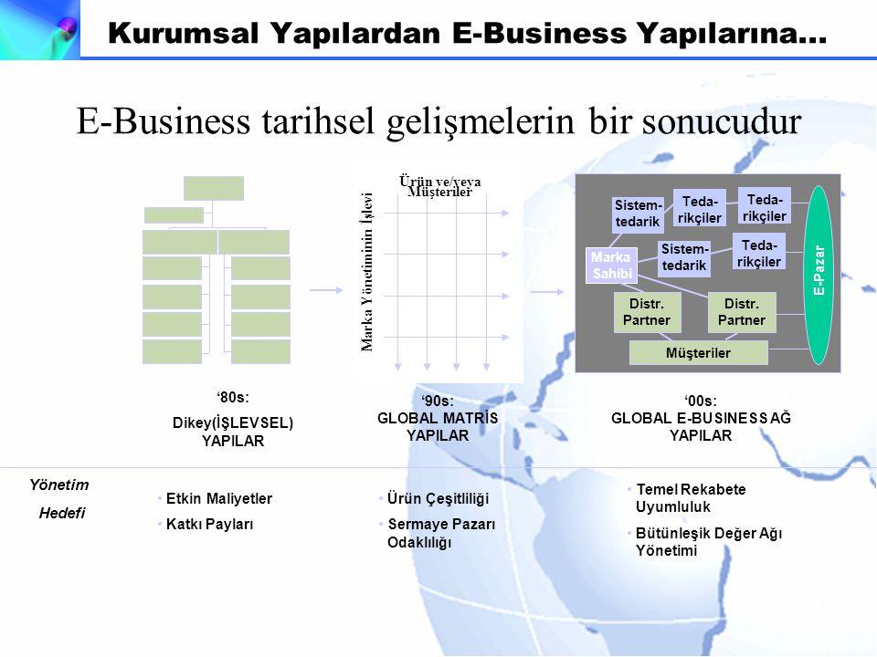 Ürün ve/veya Müşteriler Marka Yönetiminin İşlevi '80s: Dikey(İŞLEVSEL) YAPILAR '90s: GLOBAL MATRİS YAPILAR Teda- rikçiler Sistem- tedarik Teda- rikçiler Marka Sahibi Sistem- tedarik Teda- rikçiler Distr.