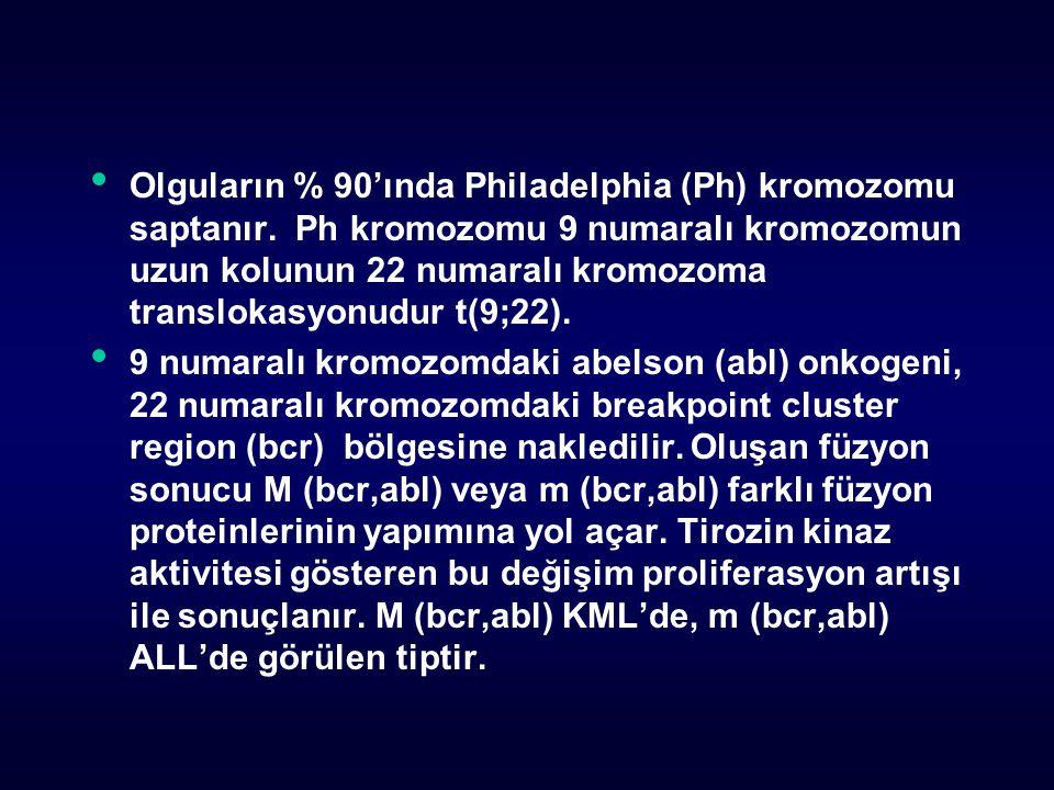 Olguların % 90'ında Philadelphia (Ph) kromozomu saptanır.