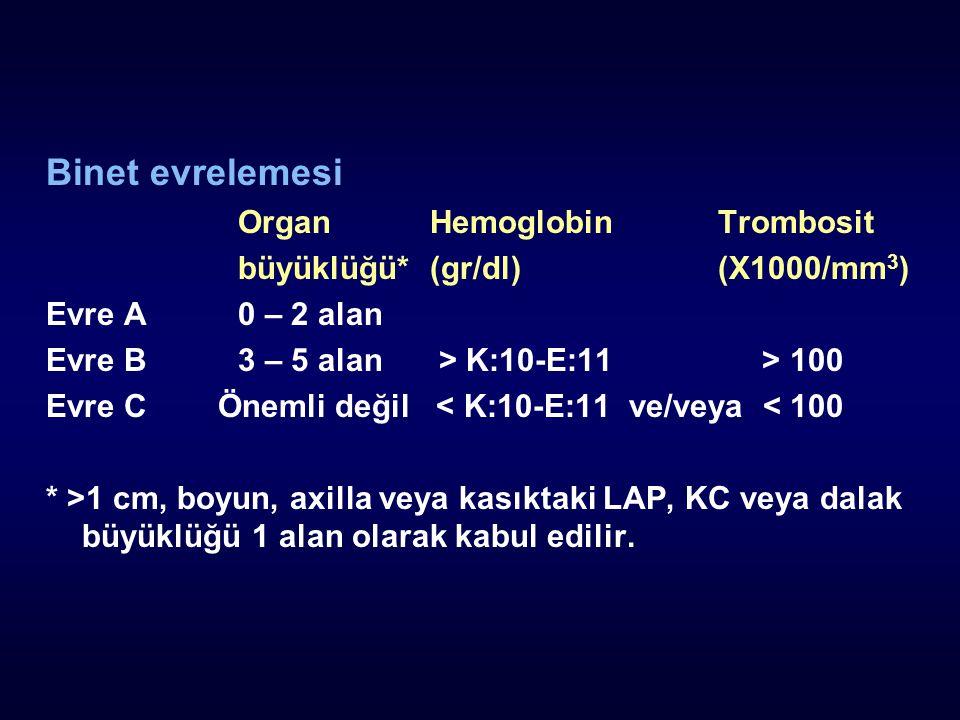 Binet evrelemesi OrganHemoglobinTrombosit büyüklüğü*(gr/dl)(X1000/mm 3 ) Evre A0 – 2 alan Evre B3 – 5 alan > K:10-E:11 > 100 Evre C Önemli değil < K:10-E:11 ve/veya < 100 * >1 cm, boyun, axilla veya kasıktaki LAP, KC veya dalak büyüklüğü 1 alan olarak kabul edilir.