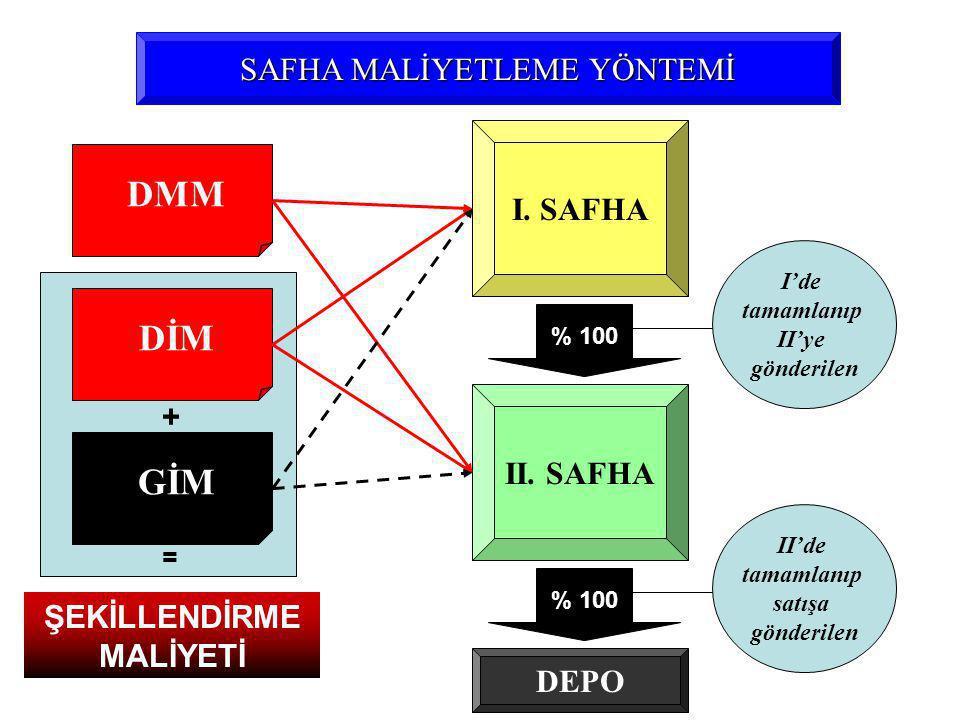 DMM SAFHA MALİYETLEME YÖNTEMİ DİM GİM I.SAFHA II.