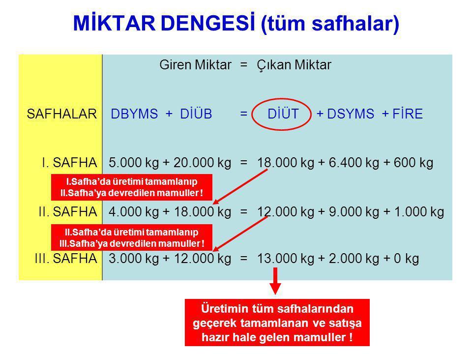 MİKTAR DENGESİ (tüm safhalar) Giren Miktar=Çıkan Miktar SAFHALAR DBYMS + DİÜB= DİÜT + DSYMS + FİRE I.