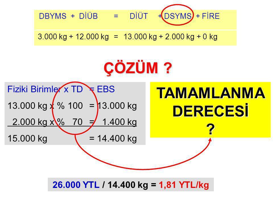3.000 kg + 12.000 kg=13.000 kg + 2.000 kg + 0 kg DBYMS + DİÜB= DİÜT + DSYMS + FİRE 26.000 YTL / 14.400 kg = 1,81 YTL/kg Fiziki Birimler x TD = EBS 13.000 kg x % 100 = 13.000 kg 2.000 kg x % 70 = 1.400 kg 15.000 kg= 14.400 kg ÇÖZÜM .