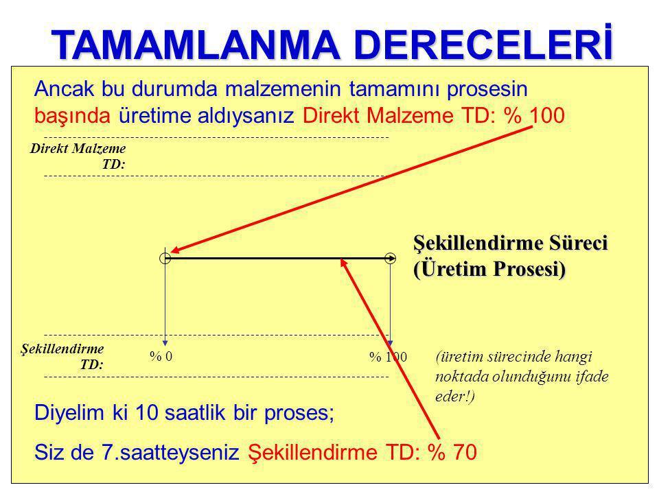 % 0 Şekillendirme TD: Direkt Malzeme TD: % 100 (üretim sürecinde hangi noktada olunduğunu ifade eder!) TAMAMLANMA DERECELERİ Diyelim ki 10 saatlik bir proses; Siz de 7.saatteyseniz Şekillendirme TD: % 70 Ancak bu durumda malzemenin tamamını prosesin başında üretime aldıysanız Direkt Malzeme TD: % 100 Şekillendirme Süreci (Üretim Prosesi)