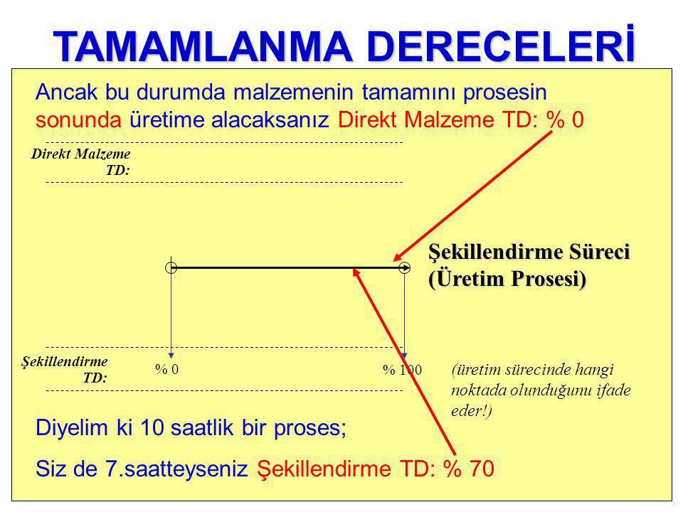 % 0 Şekillendirme TD: Direkt Malzeme TD: % 100 (üretim sürecinde hangi noktada olunduğunu ifade eder!) TAMAMLANMA DERECELERİ Diyelim ki 10 saatlik bir proses; Siz de 7.saatteyseniz Şekillendirme TD: % 70 Ancak bu durumda malzemenin tamamını prosesin sonunda üretime alacaksanız Direkt Malzeme TD: % 0 Şekillendirme Süreci (Üretim Prosesi)