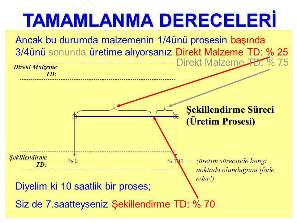% 0 Şekillendirme TD: Direkt Malzeme TD: % 100 (üretim sürecinde hangi noktada olunduğunu ifade eder!) TAMAMLANMA DERECELERİ Diyelim ki 10 saatlik bir proses; Siz de 7.saatteyseniz Şekillendirme TD: % 70 Ancak bu durumda malzemenin 1/4ünü prosesin başında 3/4ünü sonunda üretime alıyorsanız Direkt Malzeme TD: % 25 Şekillendirme Süreci (Üretim Prosesi) Direkt Malzeme TD: % 75