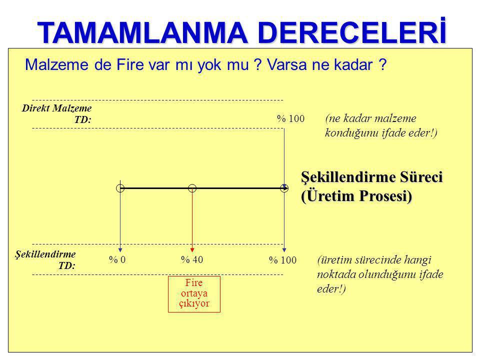 % 0 Şekillendirme TD: % 100 (ne kadar malzeme konduğunu ifade eder!) Direkt Malzeme TD: % 100 (üretim sürecinde hangi noktada olunduğunu ifade eder!) % 40 Fire ortaya çıkıyor TAMAMLANMA DERECELERİ Şekillendirme Süreci (Üretim Prosesi) Malzeme de Fire var mı yok mu .