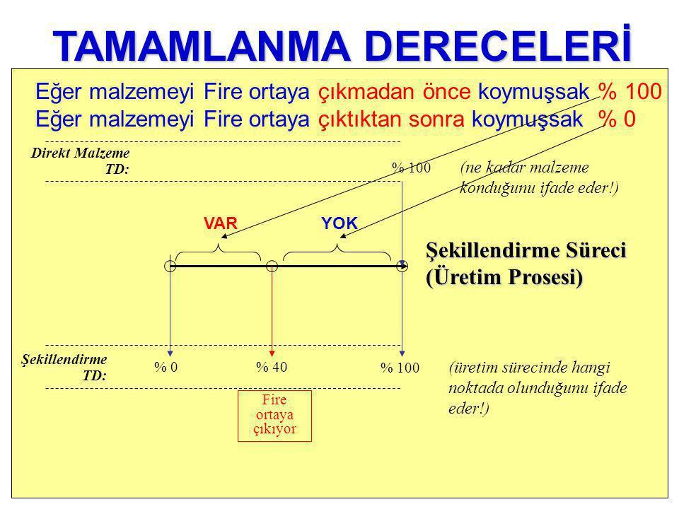 % 0 Şekillendirme TD: % 100 (ne kadar malzeme konduğunu ifade eder!) Direkt Malzeme TD: % 100 (üretim sürecinde hangi noktada olunduğunu ifade eder!) % 40 Fire ortaya çıkıyor TAMAMLANMA DERECELERİ Şekillendirme Süreci (Üretim Prosesi) Eğer malzemeyi Fire ortaya çıkmadan önce koymuşsak % 100 Eğer malzemeyi Fire ortaya çıktıktan sonra koymuşsak % 0 VARYOK