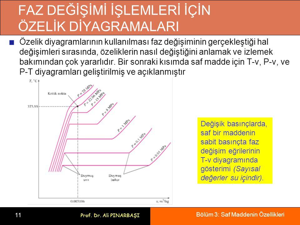 Bölüm 3: Saf Maddenin Özellikleri 11 Prof. Dr. Ali PINARBAŞI FAZ DEĞİŞİMİ İŞLEMLERİ İÇİN ÖZELİK DİYAGRAMALARI Özelik diyagramlarının kullanılması faz