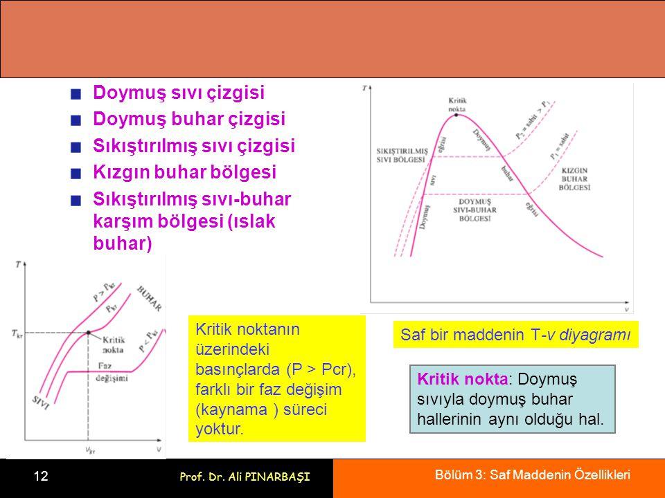 Bölüm 3: Saf Maddenin Özellikleri 12 Prof. Dr. Ali PINARBAŞI Doymuş sıvı çizgisi Doymuş buhar çizgisi Sıkıştırılmış sıvı çizgisi Kızgın buhar bölgesi