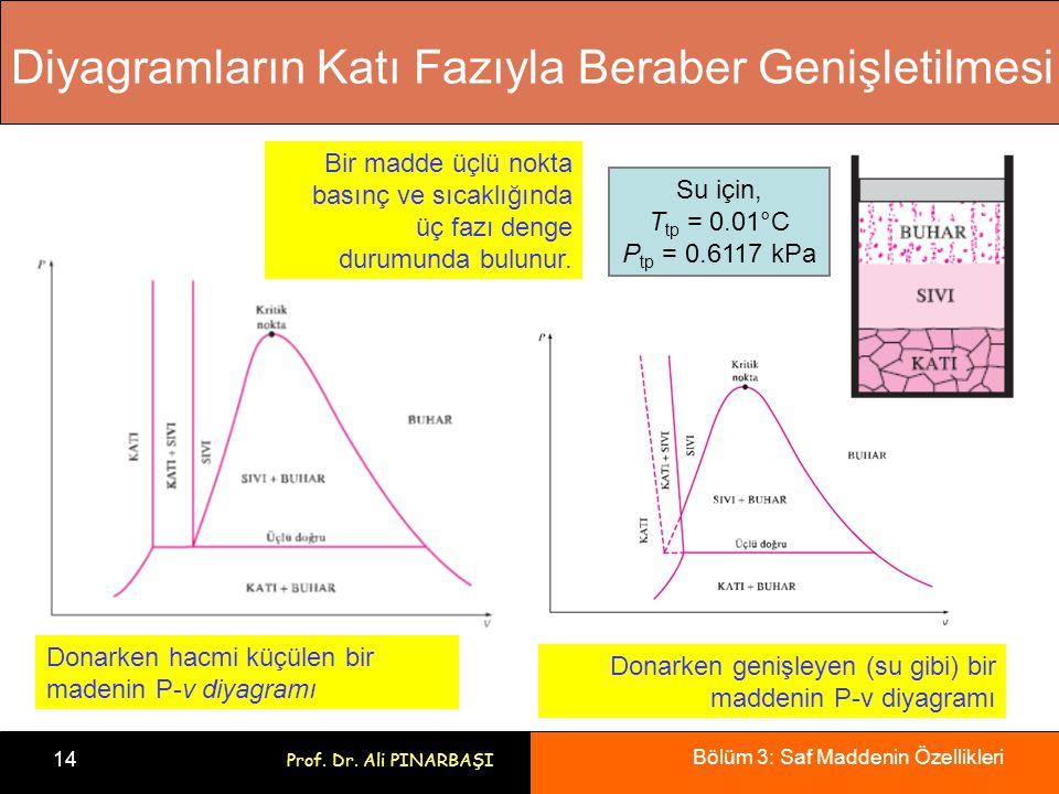 Bölüm 3: Saf Maddenin Özellikleri 14 Prof. Dr. Ali PINARBAŞI Diyagramların Katı Fazıyla Beraber Genişletilmesi Donarken hacmi küçülen bir madenin P-v