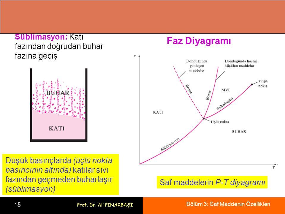Bölüm 3: Saf Maddenin Özellikleri 15 Prof. Dr. Ali PINARBAŞI Süblimasyon: Katı fazından doğrudan buhar fazına geçiş Düşük basınçlarda (üçlü nokta bası