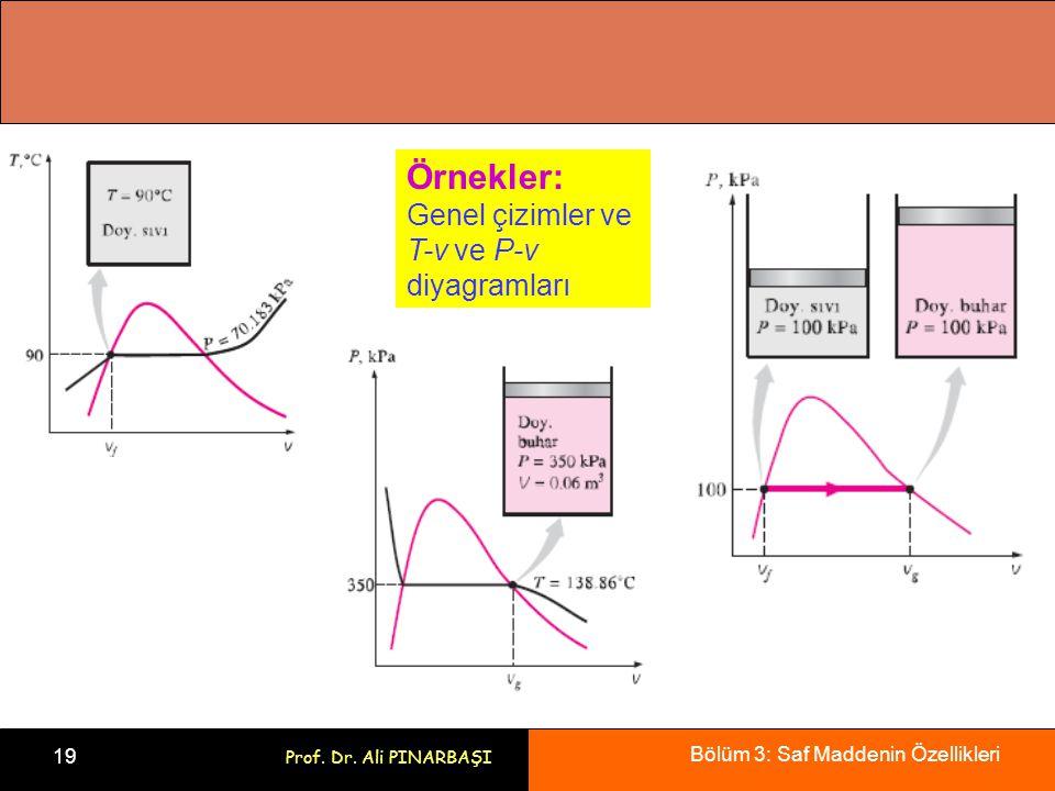 Bölüm 3: Saf Maddenin Özellikleri 19 Prof. Dr. Ali PINARBAŞI Örnekler: Genel çizimler ve T-v ve P-v diyagramları