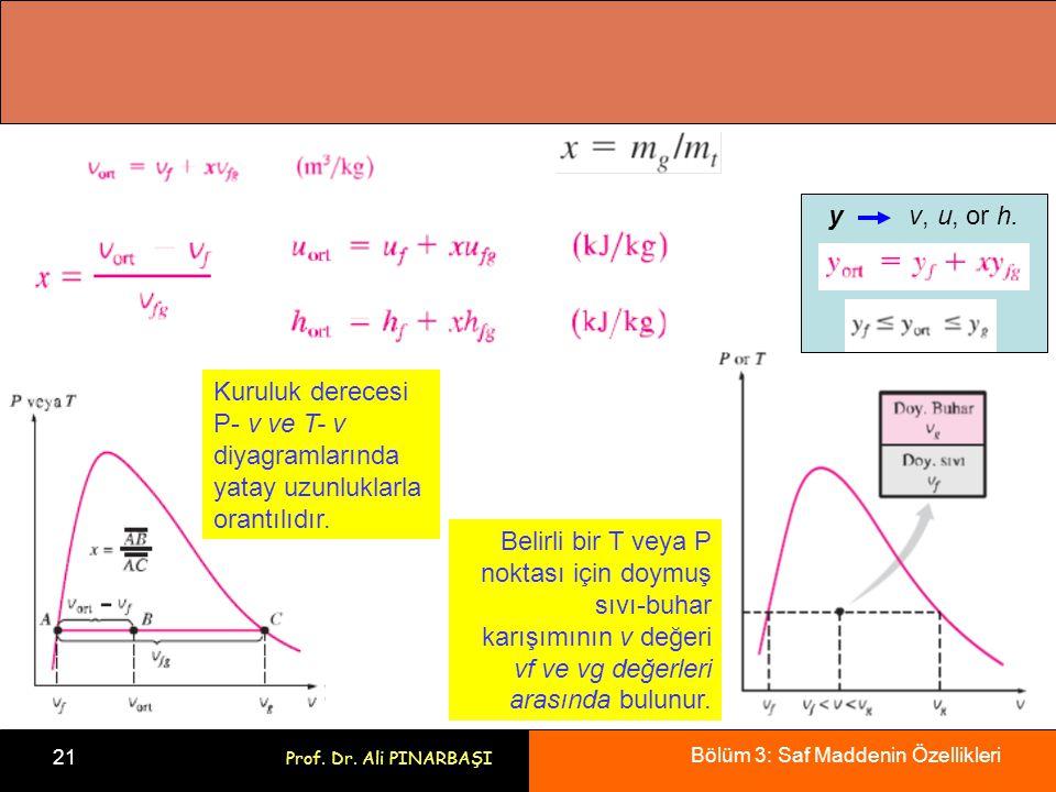 Bölüm 3: Saf Maddenin Özellikleri 21 Prof. Dr. Ali PINARBAŞI Kuruluk derecesi P- v ve T- v diyagramlarında yatay uzunluklarla orantılıdır. Belirli bir