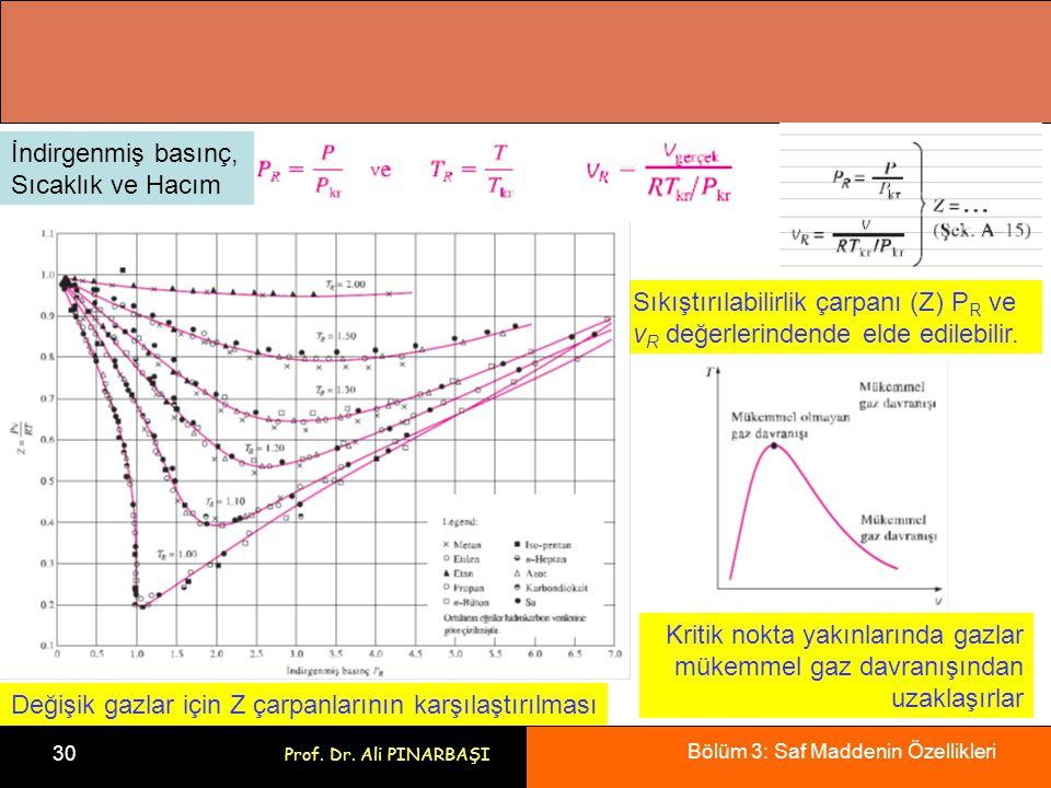 Bölüm 3: Saf Maddenin Özellikleri 30 Prof. Dr. Ali PINARBAŞI Değişik gazlar için Z çarpanlarının karşılaştırılması Kritik nokta yakınlarında gazlar mü