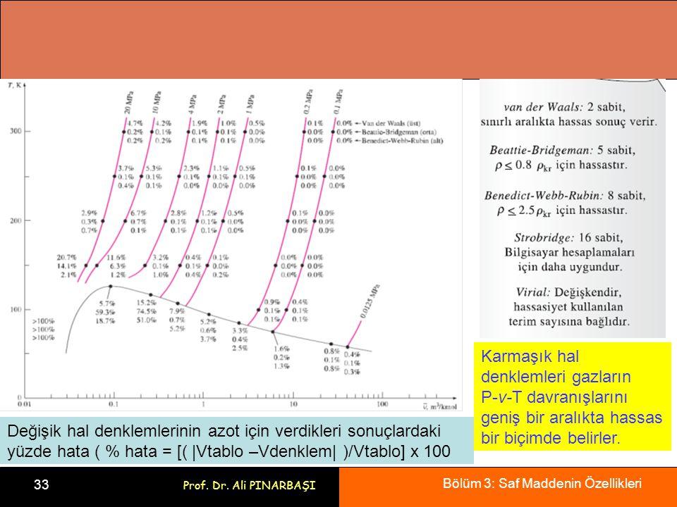 Bölüm 3: Saf Maddenin Özellikleri 33 Prof. Dr. Ali PINARBAŞI Karmaşık hal denklemleri gazların P-v-T davranışlarını geniş bir aralıkta hassas bir biçi