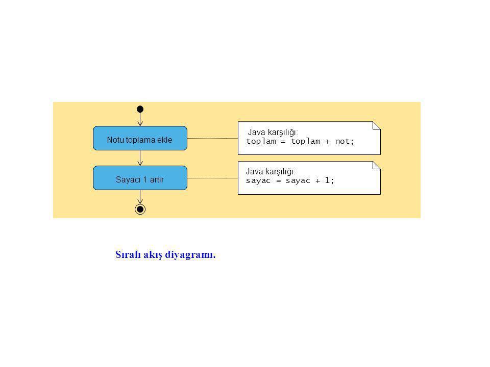 Sıralı akış diyagramı. Notu toplama ekle Sayacı 1 artır Java karşılığı: toplam = toplam + not; Java karşılığı: sayac = sayac + 1;