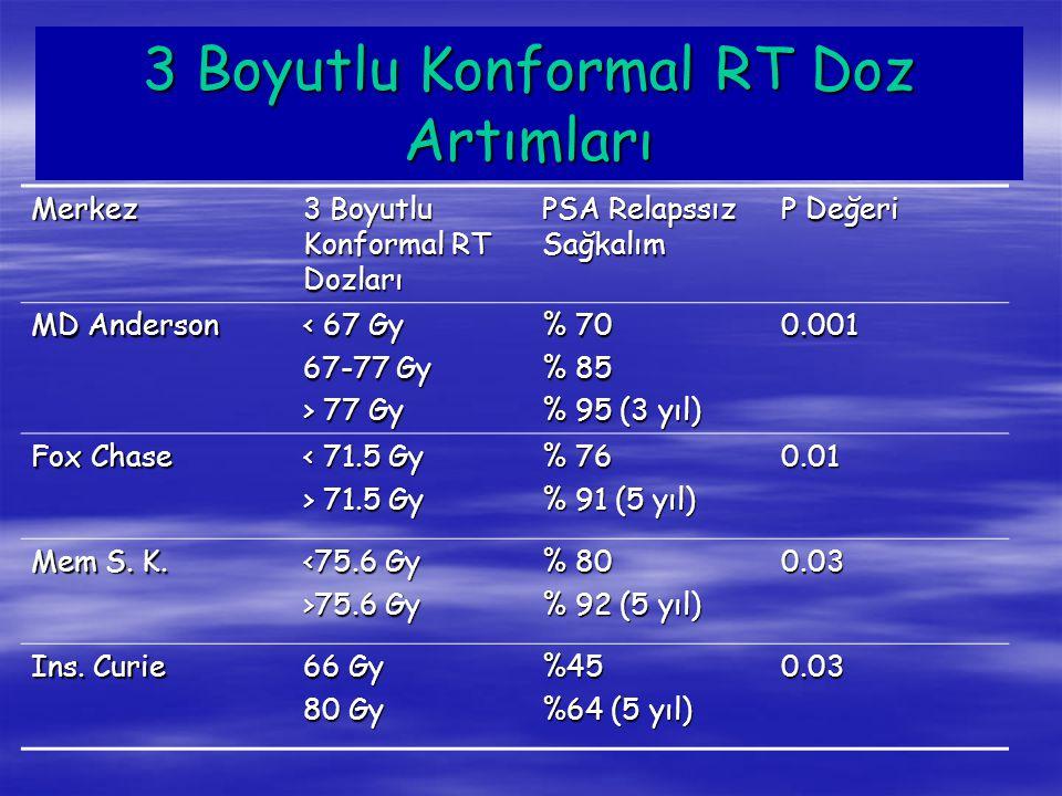 3 Boyutlu Konformal RT Doz Artımları Merkez 3 Boyutlu Konformal RT Dozları PSA Relapssız Sağkalım P Değeri MD Anderson < 67 Gy 67-77 Gy > 77 Gy % 70 %