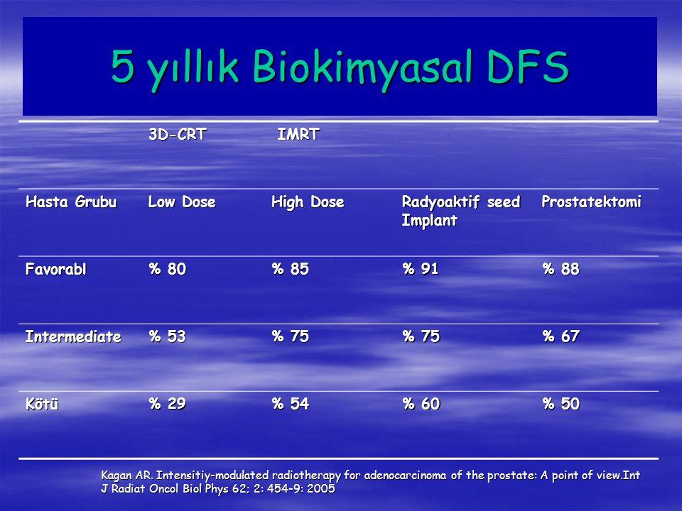 5 yıllık Biokimyasal DFS 3D-CRT IMRT IMRT Hasta Grubu Low Dose High Dose Radyoaktif seed Implant Prostatektomi Favorabl % 80 % 85 % 91 % 88 Intermedia