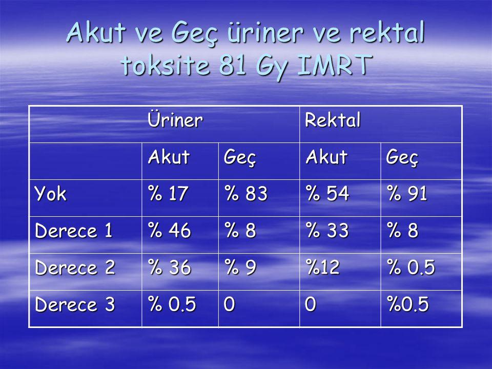 Akut ve Geç üriner ve rektal toksite 81 Gy IMRT ÜrinerRektal AkutGeçAkutGeç Yok % 17 % 83 % 54 % 91 Derece 1 % 46 % 8 % 33 % 8 Derece 2 % 36 % 9 %12 %