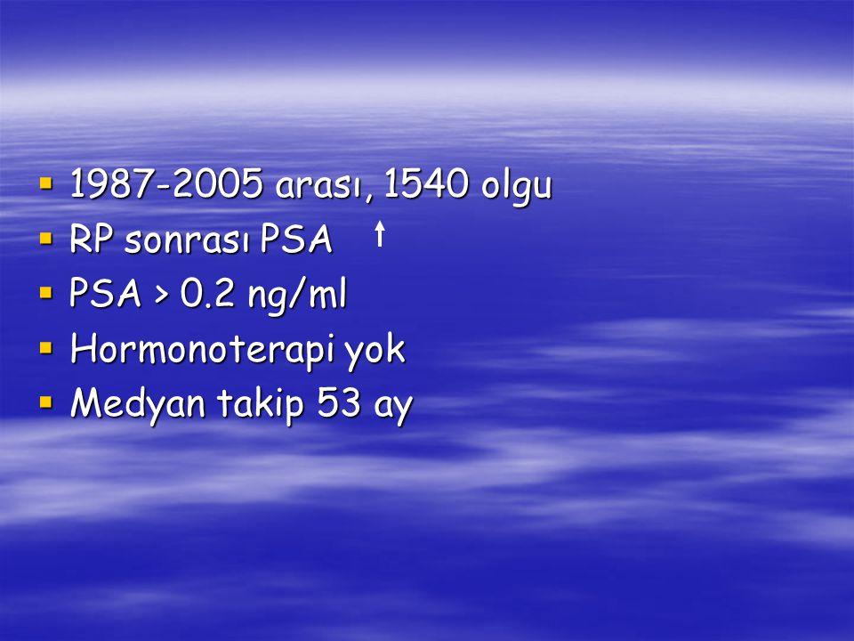  1987-2005 arası, 1540 olgu  RP sonrası PSA  PSA > 0.2 ng/ml  Hormonoterapi yok  Medyan takip 53 ay