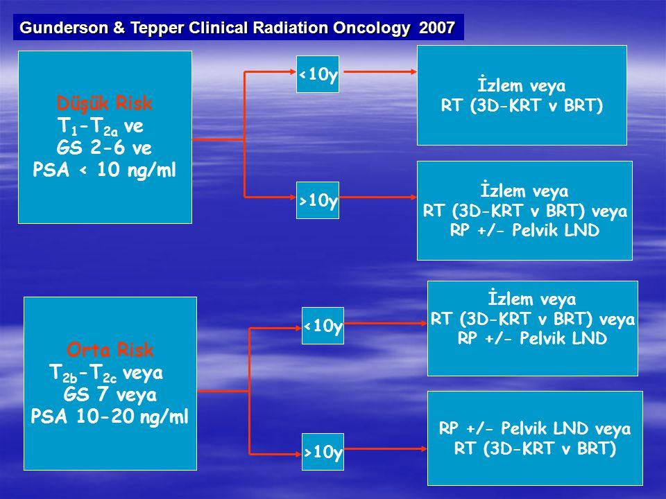 Düşük Risk T 1 -T 2a ve GS 2-6 ve PSA < 10 ng/ml >10y İzlem veya RT (3D-KRT v BRT) İzlem veya RT (3D-KRT v BRT) veya RP +/- Pelvik LND İzlem veya RT (